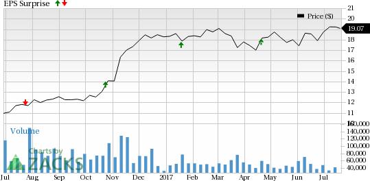 KeyCorp (KEY) Meets Q2 Earnings Estimates, Revenues Up