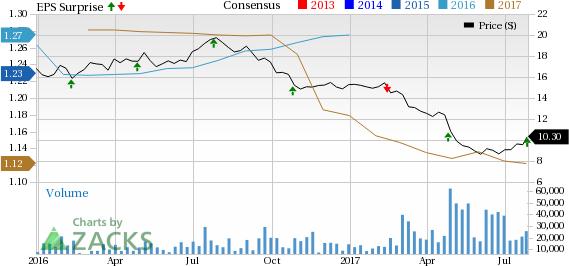 DDR Corp (DDR) Q2 FFO Beats Estimates, Revenues Miss