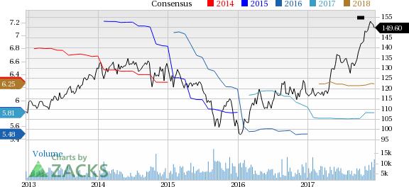 Praxair Inc Price And Consensus