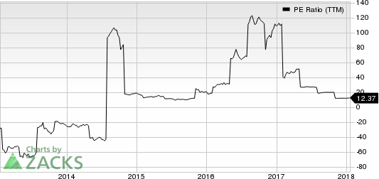 Xcerra Corporation PE Ratio (TTM)