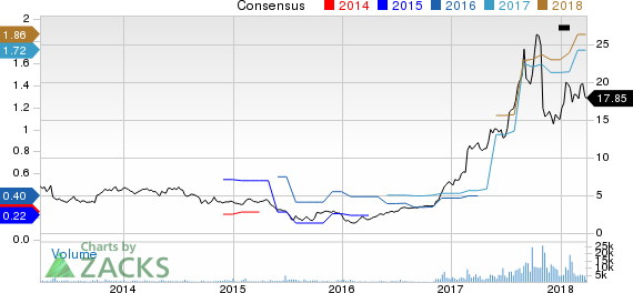 Kemet Corporation Price and Consensus