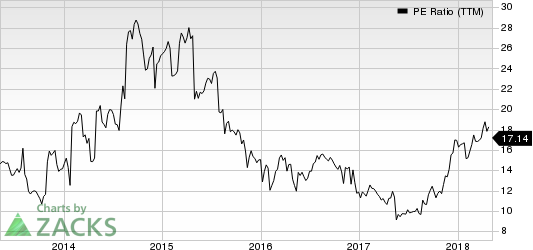 American Eagle Outfitters, Inc. PE Ratio (TTM)