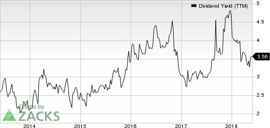 HCI Group, Inc. Dividend Yield (TTM)