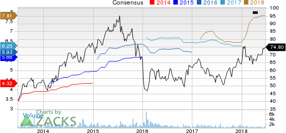 Asbury Automotive Group, Inc. Price and Consensus