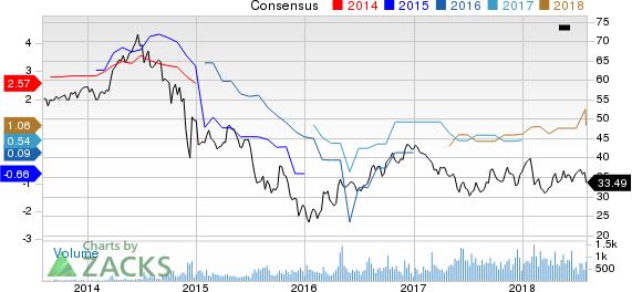 Vermilion Energy Inc. Price and Consensus