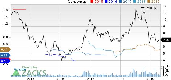 Evolution Petroleum Corporation, Inc. Price and Consensus