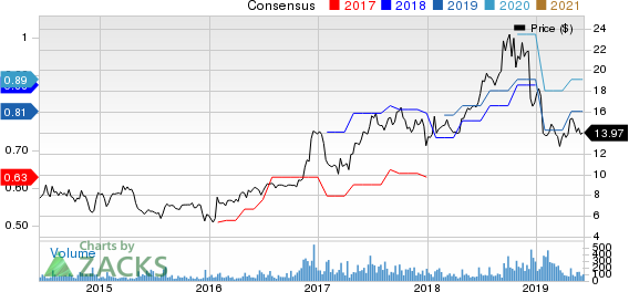 Marine Products Corporation Price and Consensus