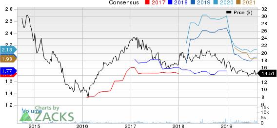 Cone Midstream Partners LP Price and Consensus