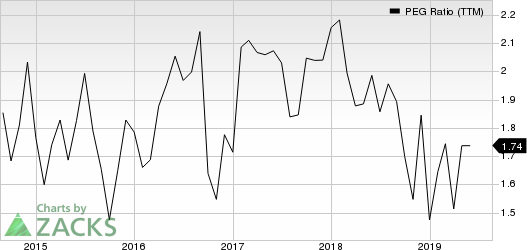 Woodward, Inc. PEG Ratio (TTM)