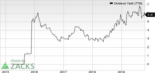 International Game Technology Dividend Yield (TTM)