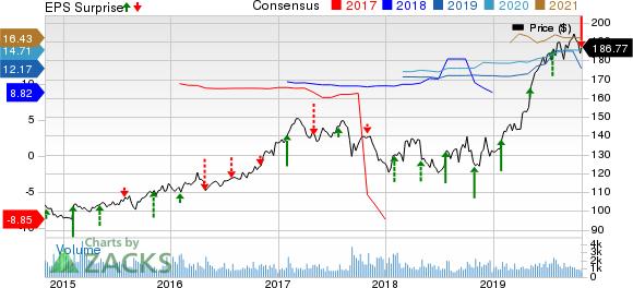 RenaissanceRe Holdings Ltd. Price, Consensus and EPS Surprise