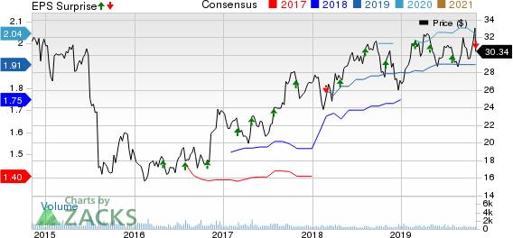 TriMas Corporation Price, Consensus and EPS Surprise