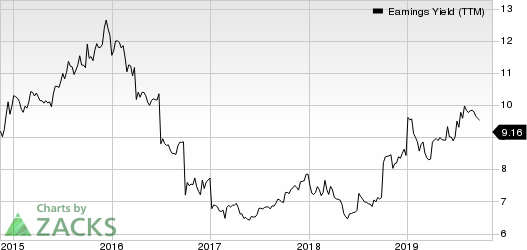 Ellington Financial LLC Earnings Yield (TTM)