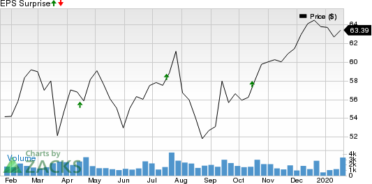Pinnacle Financial Partners, Inc. Price and EPS Surprise