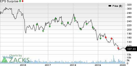 Alliance Data Systems Corporation Price and EPS Surprise