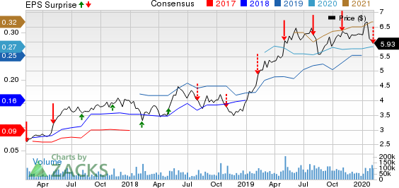 Zynga Inc. Price, Consensus and EPS Surprise