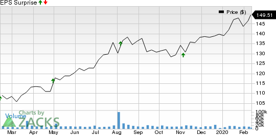 Fidelity National Information Services, Inc. Price and EPS Surprise