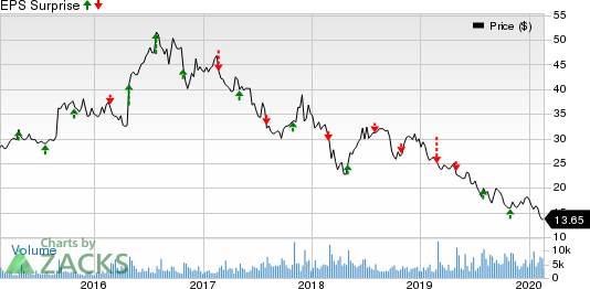 B&G Foods, Inc. Price and EPS Surprise