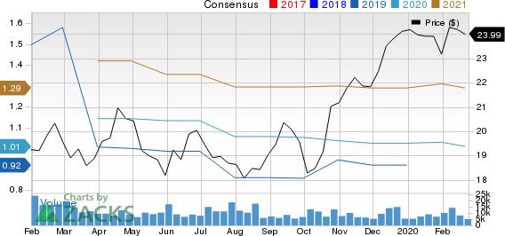ABB Ltd Price and Consensus