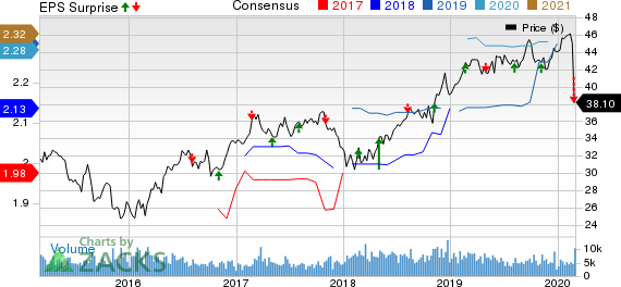 OGE Energy Corporation Price, Consensus and EPS Surprise