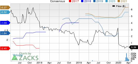 Novan Inc. Price and Consensus