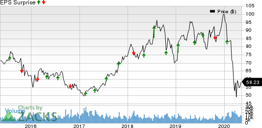 VF Corporation Price and EPS Surprise