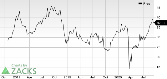 National Vision Holdings, Inc. Price