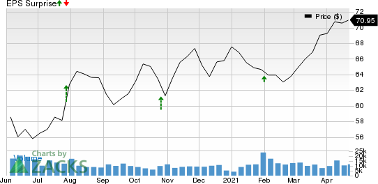 Otis Worldwide Corporation Price and EPS Surprise