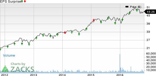 Cosmetic Stocks to Post Q3 Earnings on Nov 3: CHD, AVP, NUS