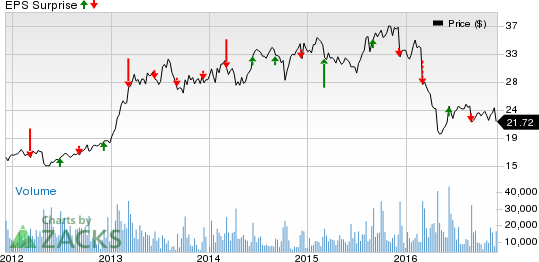 H&R Block (HRB): Will it Disappoint Again in Q2 Earnings?