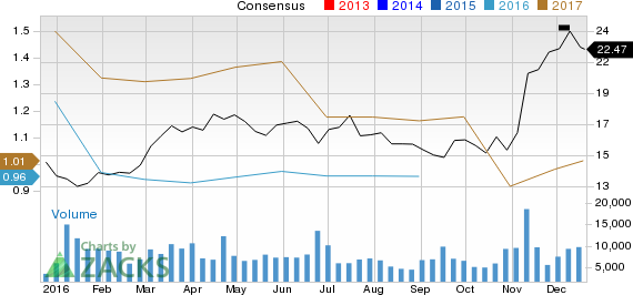 Is Commercial Metals (CMC) Stock a Solid Choice Right Now?