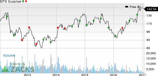 What's in Store for F5 Networks (FFIV) in Q1 Earnings?
