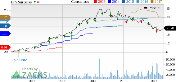 What to Expect from Hanesbrands (HBI) this Earnings Season?