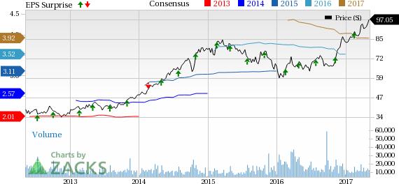 Marriott International (MAR) Stock Jumps on Q1 Earnings & Revenue Beat