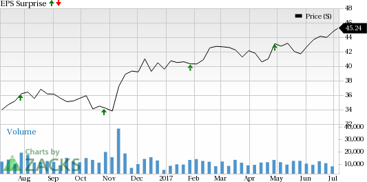 Why the Earnings Streak Will Continue for Franklin Resources (BEN)