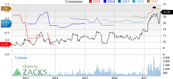 Cohu (COHU) in Focus: Stock Moves 8% Higher
