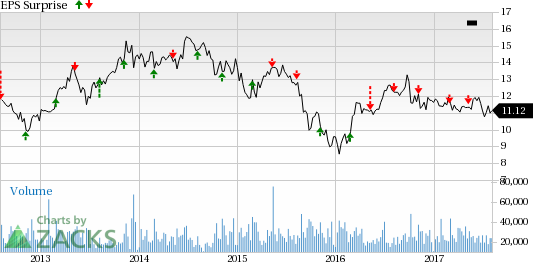 AES Corp to Report Q2 Earnings: Is a Beat in the Cards?