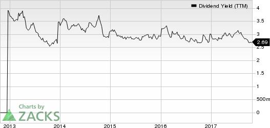 KAR Auction Services, Inc Dividend Yield (TTM)