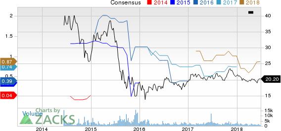 Atlantica Yield PLC Price and Consensus
