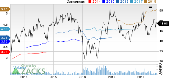 Top Ranked Value Stocks to Buy for July 16th: Penske Automotive Group (PAG)