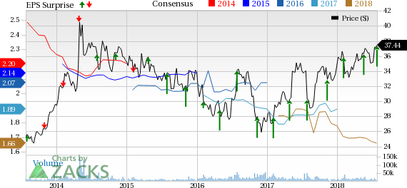 Astrazenecas Azn Q2 Earnings And Sales Beat Stock Up Nasdaq