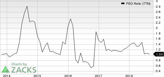 Steel Dynamics, Inc. PEG Ratio (TTM)