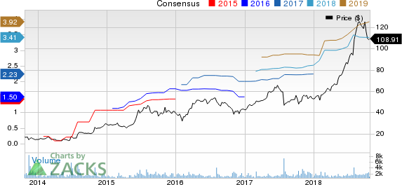 Amedisys, Inc. Price and Consensus