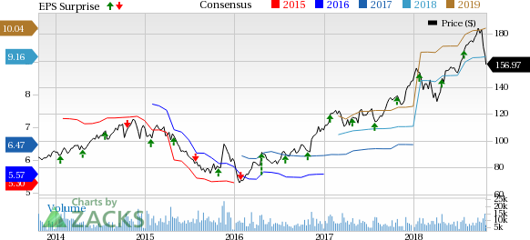 Norfolk Southern NSC Q60 Earnings Revenues Beat Up YY Nasdaq Extraordinary Nsc Stock Quote