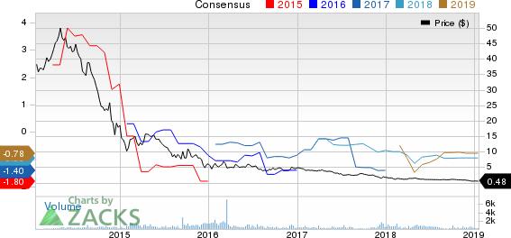 Bellatrix Exploration Ltd Price and Consensus