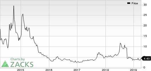 Arbutus Biopharma Corporation Price