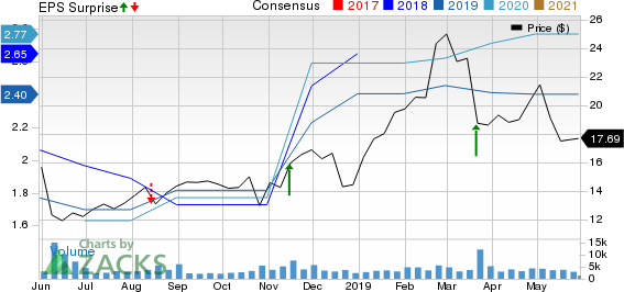 Canadian Solar Inc. Price, Consensus and EPS Surprise