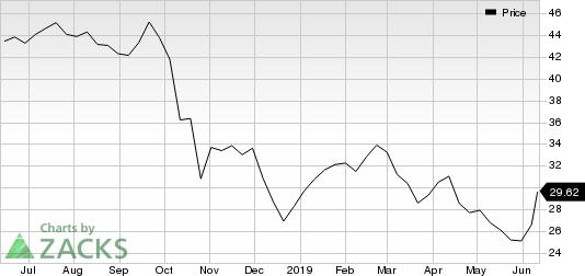 PolyOne Corporation Price
