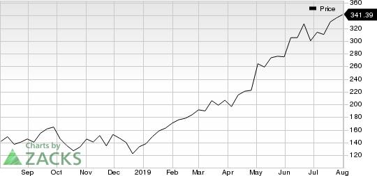 Shopify Inc. Price