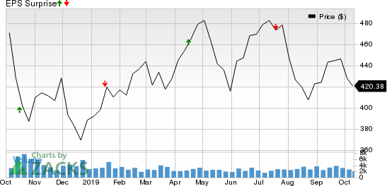 BlackRock, Inc. Price and EPS Surprise